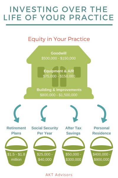 Investing Over the Life of Your Practice white med